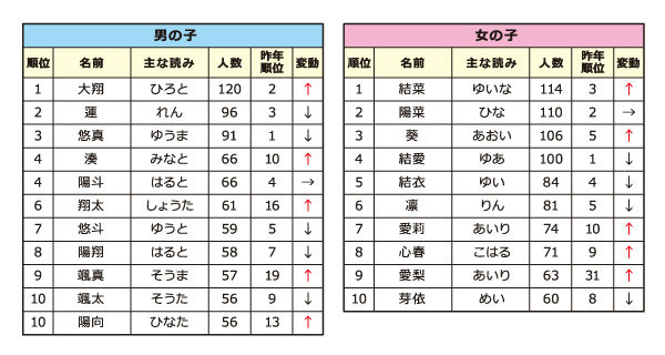 2013 most popular baby names in japan tokyo urban baby