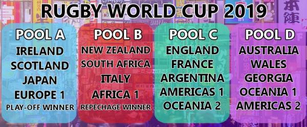 Rugby World Cup 2019 Japan pools